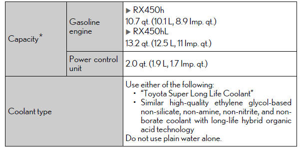 Lexus RX. Specifications